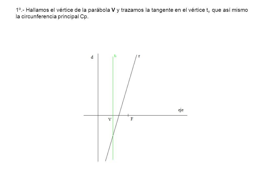1º.- Hallamos el vértice de la parábola V y trazamos la tangente en el vértice tv que así mismo la circunferencia principal Cp.
