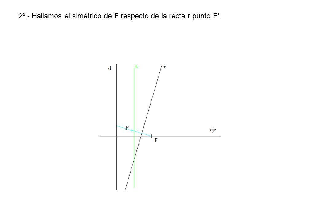 2º.- Hallamos el simétrico de F respecto de la recta r punto F .