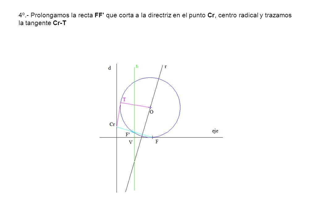 4º.- Prolongamos la recta FF que corta a la directriz en el punto Cr, centro radical y trazamos la tangente Cr-T