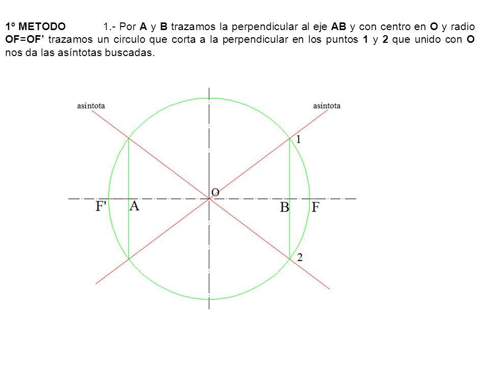 1º METODO 1.- Por A y B trazamos la perpendicular al eje AB y con centro en O y radio OF=OF' trazamos un circulo que corta a la perpendicular en los puntos 1 y 2 que unido con O nos da las asíntotas buscadas.