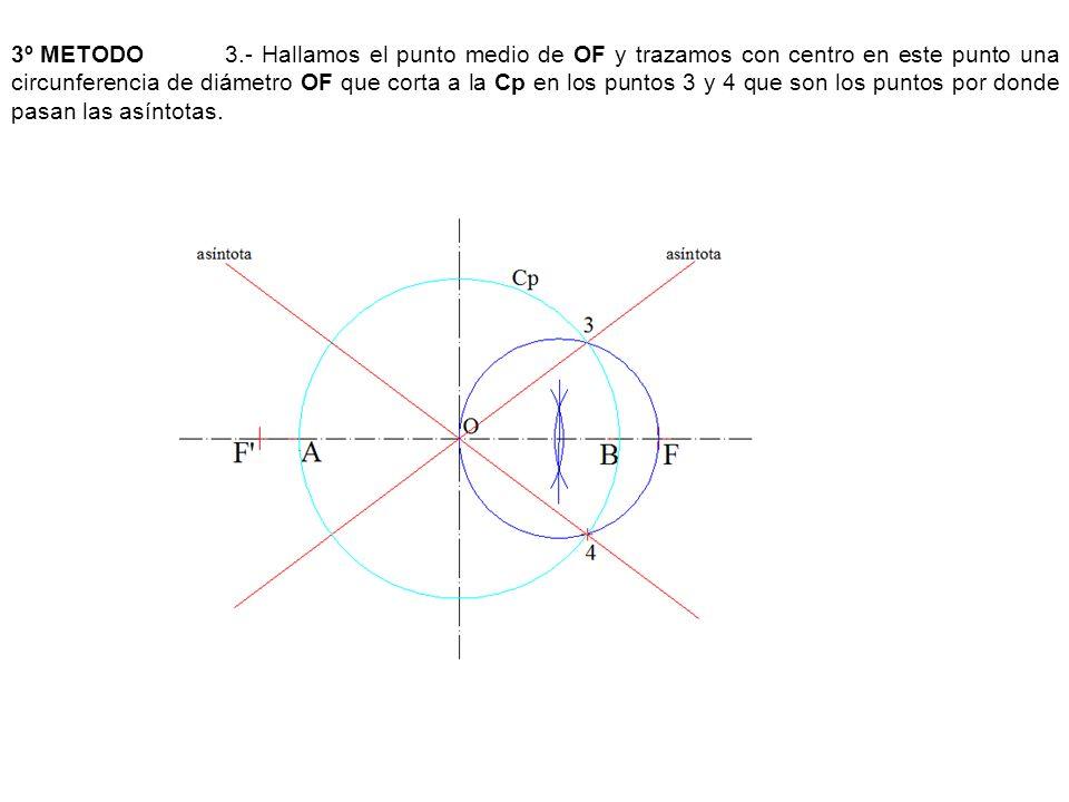 3º METODO 3.- Hallamos el punto medio de OF y trazamos con centro en este punto una circunferencia de diámetro OF que corta a la Cp en los puntos 3 y 4 que son los puntos por donde pasan las asíntotas.