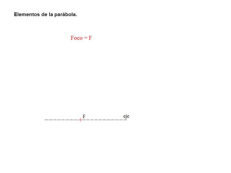 Elementos de la parábola.
