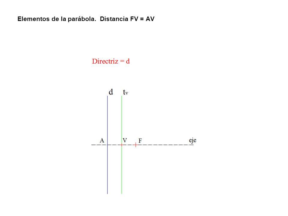 Elementos de la parábola. Distancia FV = AV