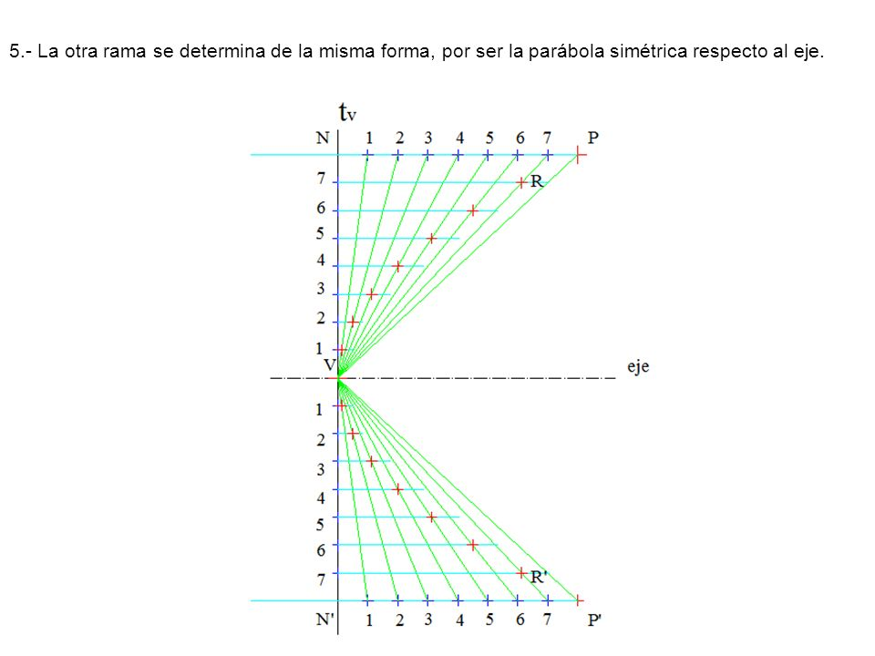 5.- La otra rama se determina de la misma forma, por ser la parábola simétrica respecto al eje.