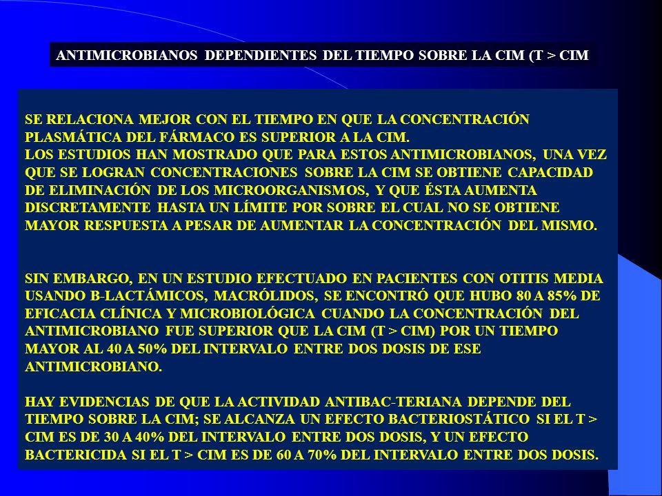 ANTIMICROBIANOS DEPENDIENTES DEL TIEMPO SOBRE LA CIM (T > CIM