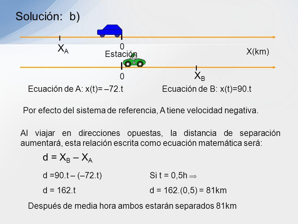 Solución: b) XA XB d = XB – XA X(km) Estación