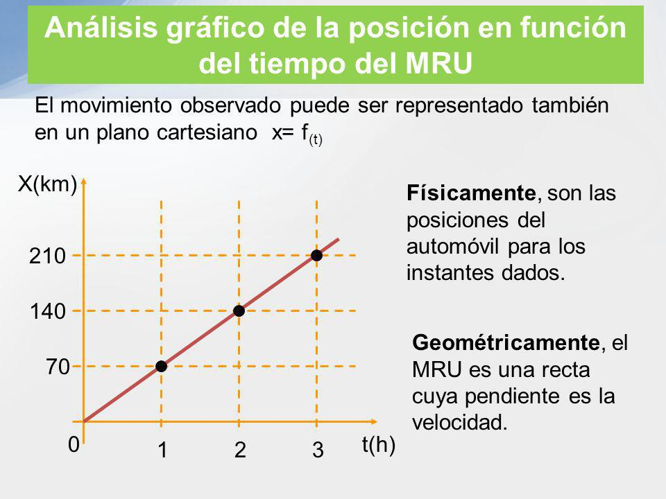 Análisis gráfico de la posición en función del tiempo del MRU