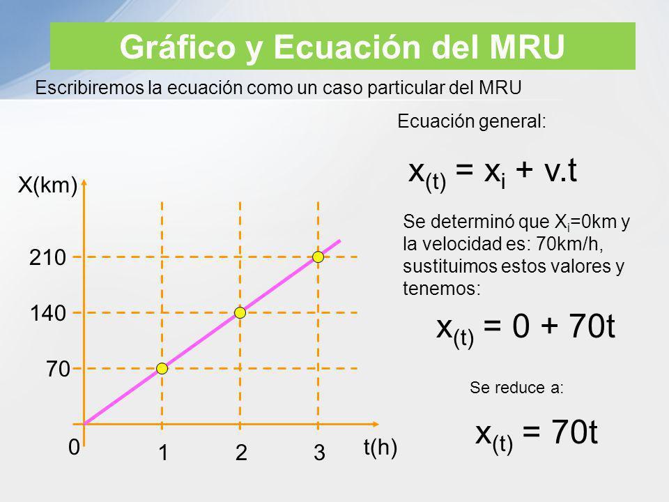 Gráfico y Ecuación del MRU