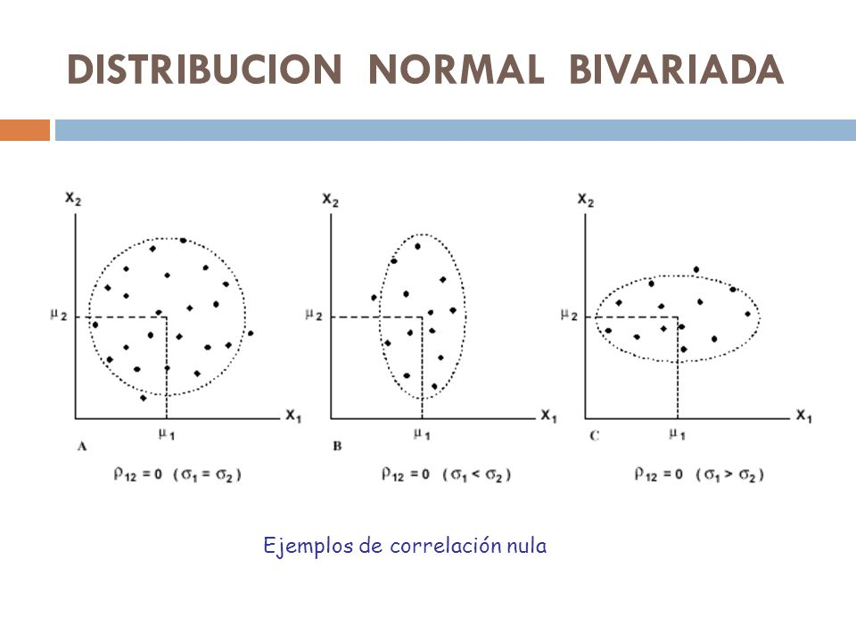 DISTRIBUCION NORMAL BIVARIADA