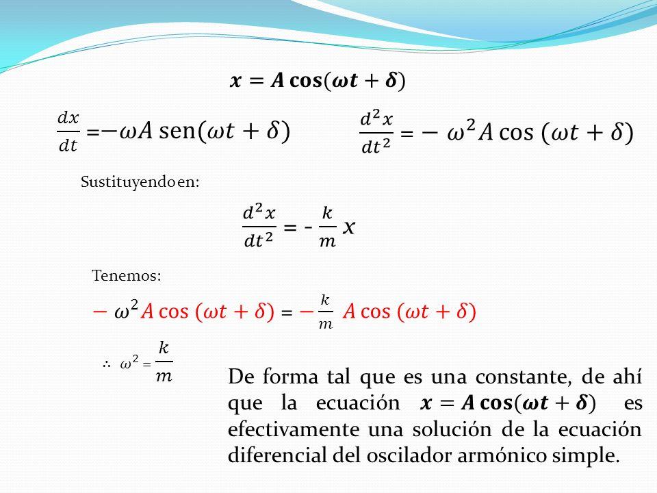 𝑑𝑥 𝑑𝑡 =−𝜔𝐴 sen (𝜔𝑡+𝛿) 𝑑 2 𝑥 𝑑𝑡 2 = − 𝜔 2 𝐴 cos (𝜔𝑡+𝛿)
