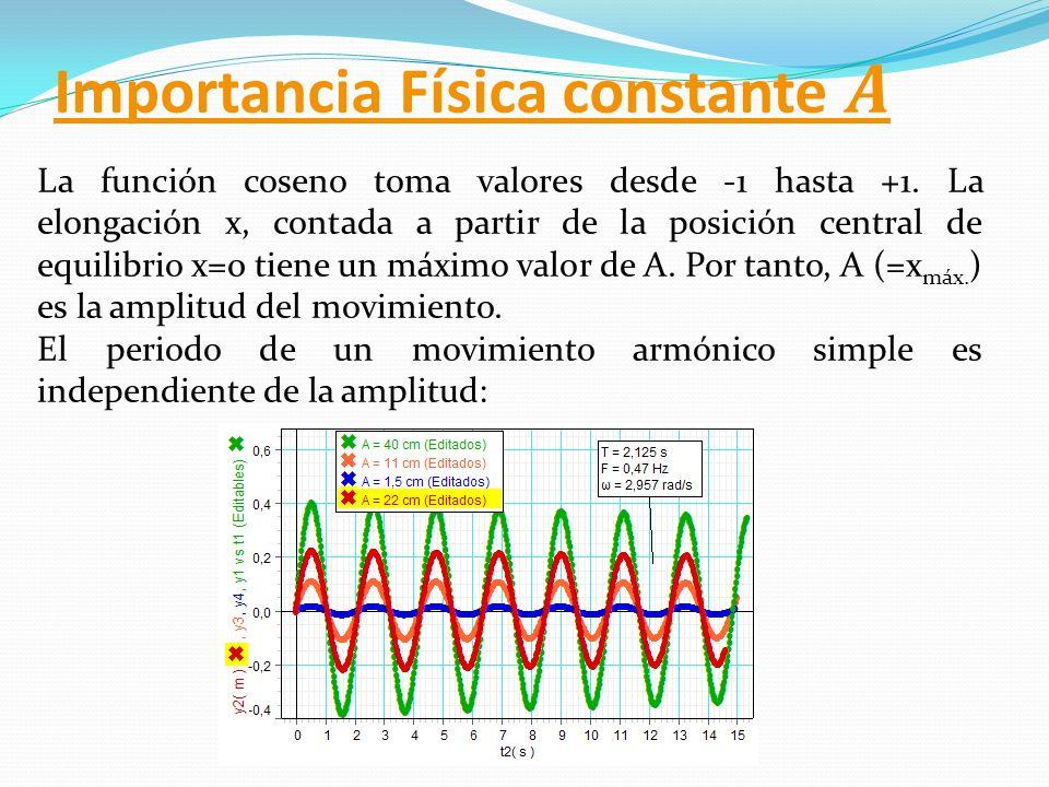 Importancia Física constante 𝑨