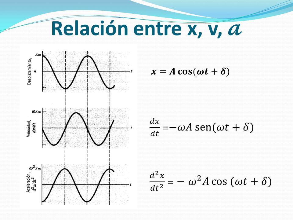 Relación entre x, v, 𝓪 𝑑𝑥 𝑑𝑡 =−𝜔𝐴 sen (𝜔𝑡+𝛿)