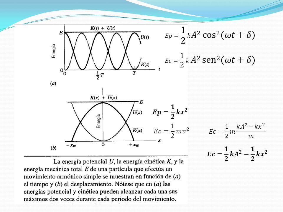 𝐸𝑝= 1 2 𝑘 𝐴 2 cos 2 (𝜔𝑡+𝛿) 𝐸𝑐= 1 2 𝑘 𝐴 2 sen 2 (𝜔𝑡+𝛿) 𝑬𝒑= 𝟏 𝟐 𝒌 𝒙 𝟐. 𝐸𝑐= 1 2 𝑚 𝑣 2. 𝐸𝑐= 1 2 𝑚 𝑘 𝐴 2 − 𝑘 𝑥 2 𝑚.