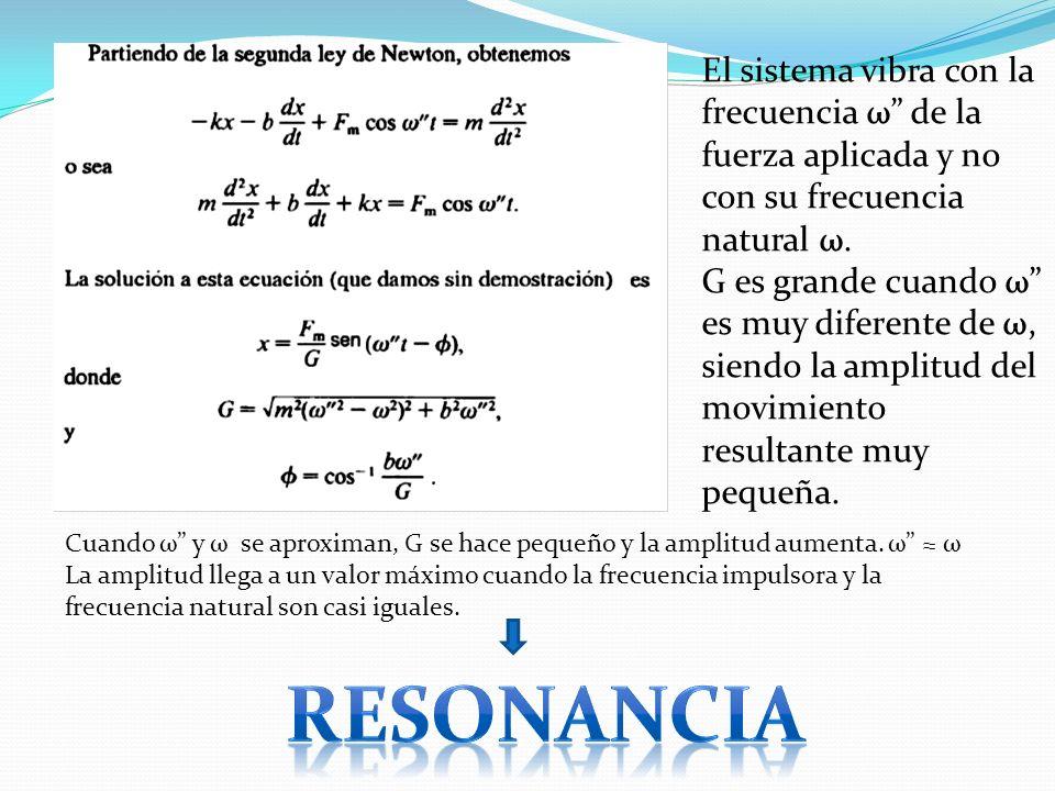El sistema vibra con la frecuencia ω de la fuerza aplicada y no con su frecuencia natural ω.