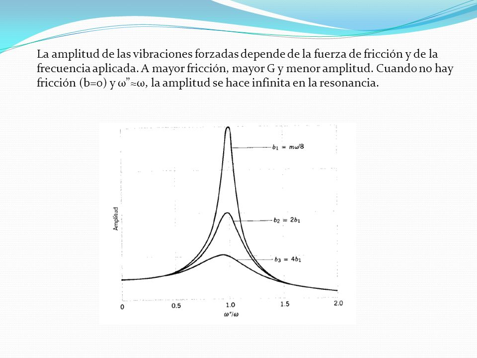 La amplitud de las vibraciones forzadas depende de la fuerza de fricción y de la frecuencia aplicada.