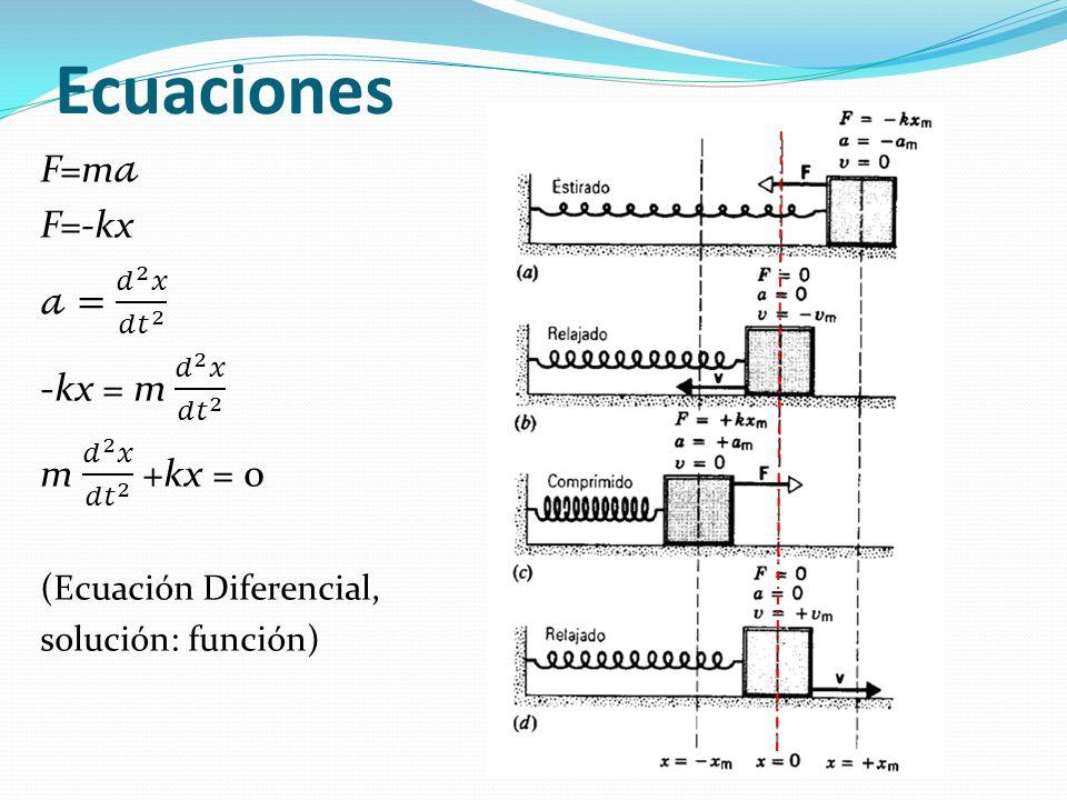 Ecuaciones F=m𝒶 F=-kx 𝒶= 𝑑 2 𝑥 𝑑𝑡 2 -kx = m 𝑑 2 𝑥 𝑑𝑡 2