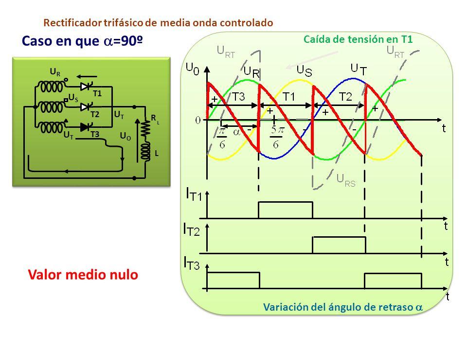 Variación del ángulo de retraso a