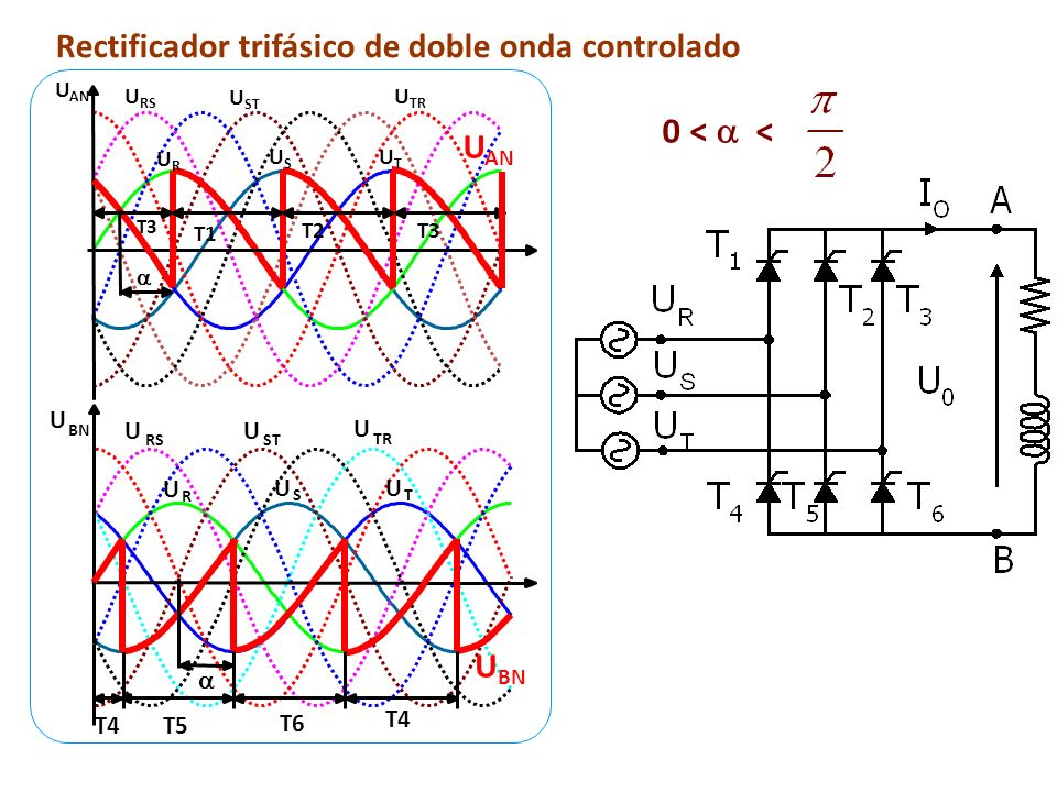 0 <  < Rectificador trifásico de doble onda controlado UAN UBN