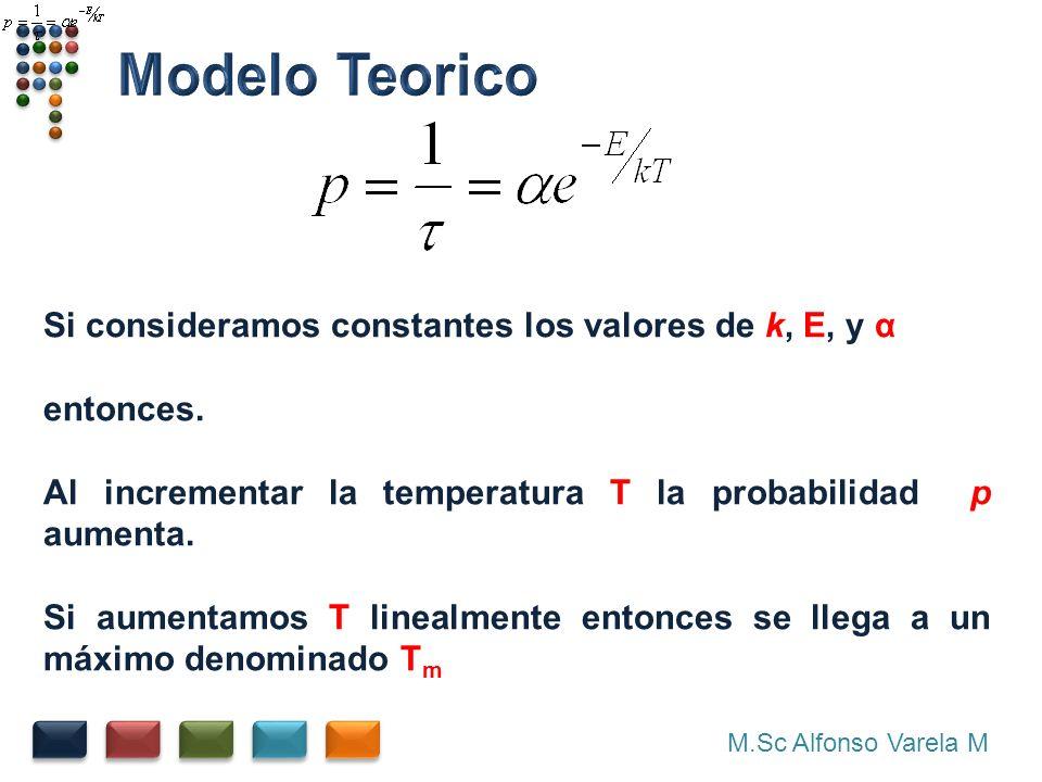Modelo Teorico Si consideramos constantes los valores de k, E, y α