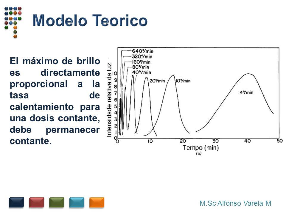 Modelo Teorico El máximo de brillo es directamente proporcional a la tasa de calentamiento para una dosis contante, debe permanecer contante.