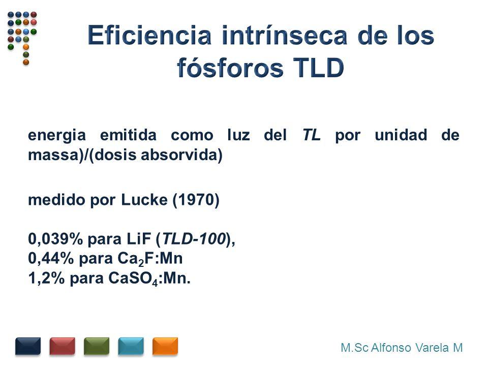 Eficiencia intrínseca de los fósforos TLD