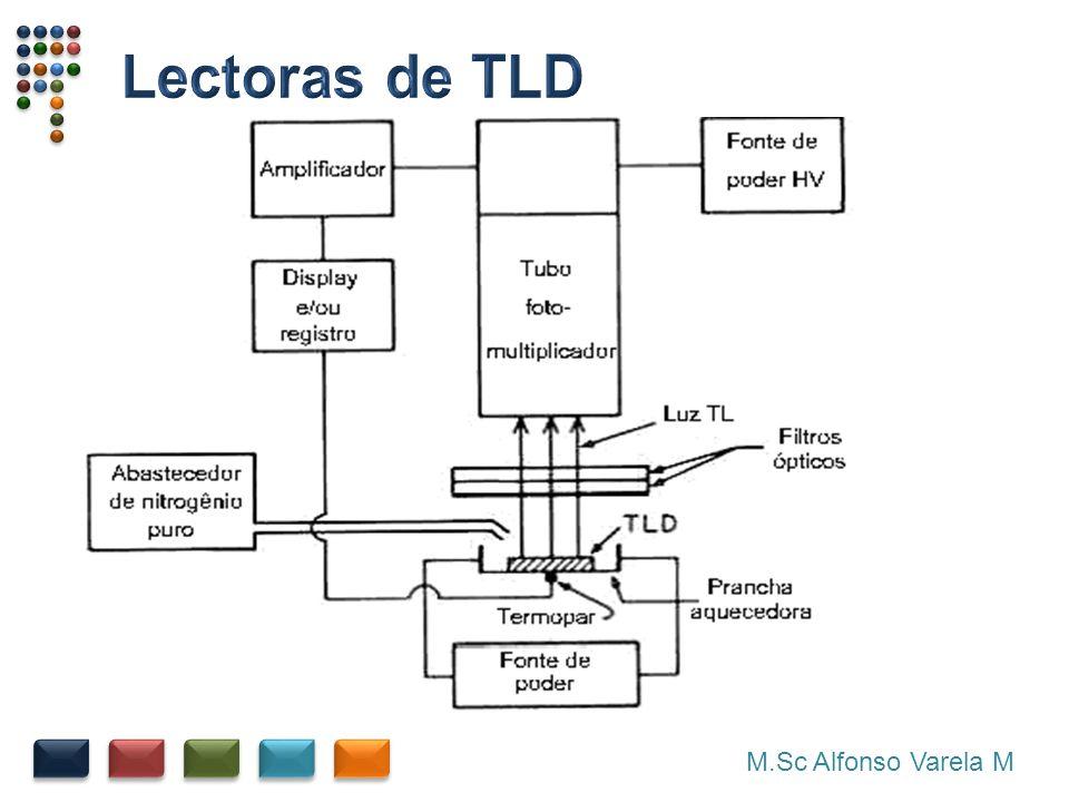 Lectoras de TLD M.Sc Alfonso Varela M