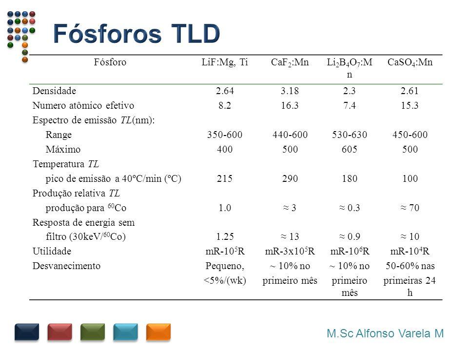 Fósforos TLD M.Sc Alfonso Varela M Fósforo LiF:Mg, Ti CaF2:Mn