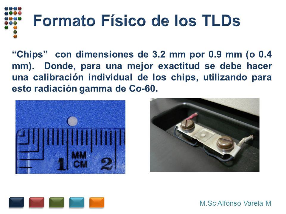 Formato Físico de los TLDs