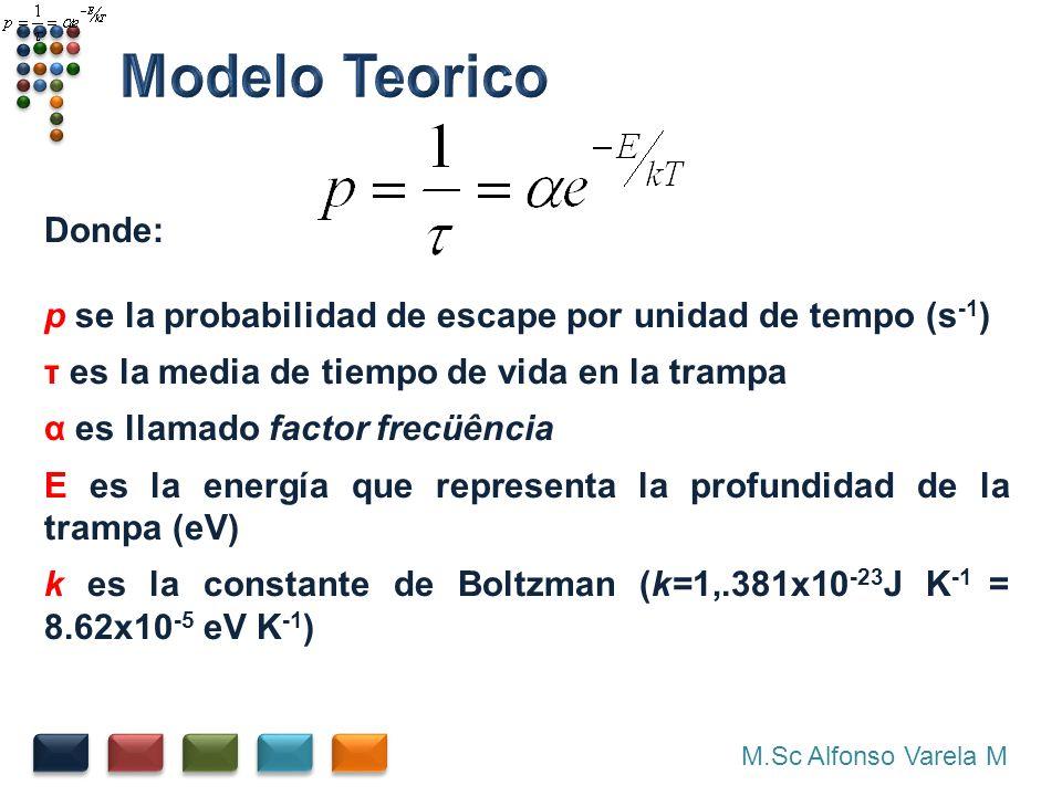Modelo Teorico Donde: p se la probabilidad de escape por unidad de tempo (s-1) τ es la media de tiempo de vida en la trampa.