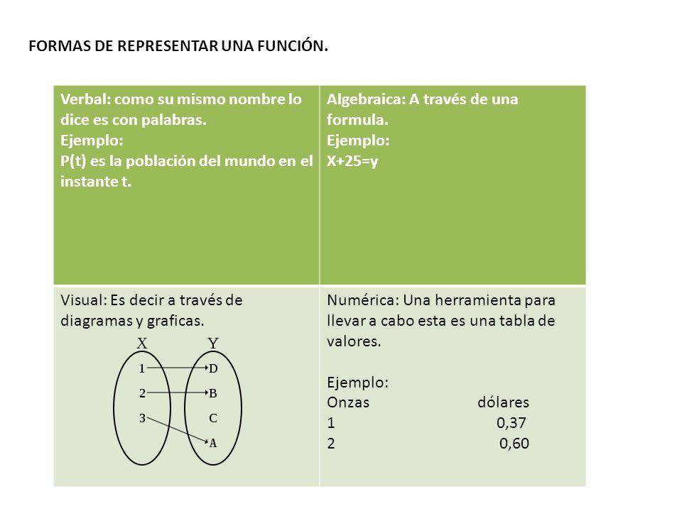 Formas de representar una función.