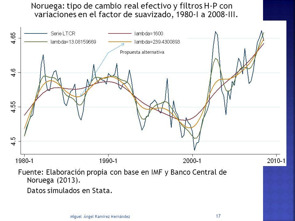 Noruega: tipo de cambio real efectivo y filtros H-P con variaciones en el factor de suavizado, 1980-I a 2008-III.