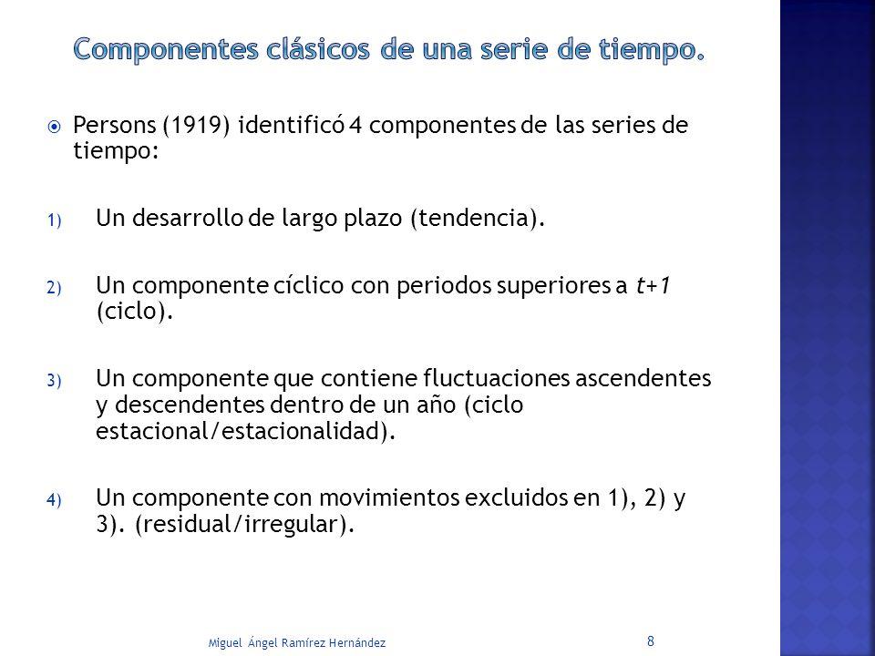Componentes clásicos de una serie de tiempo.