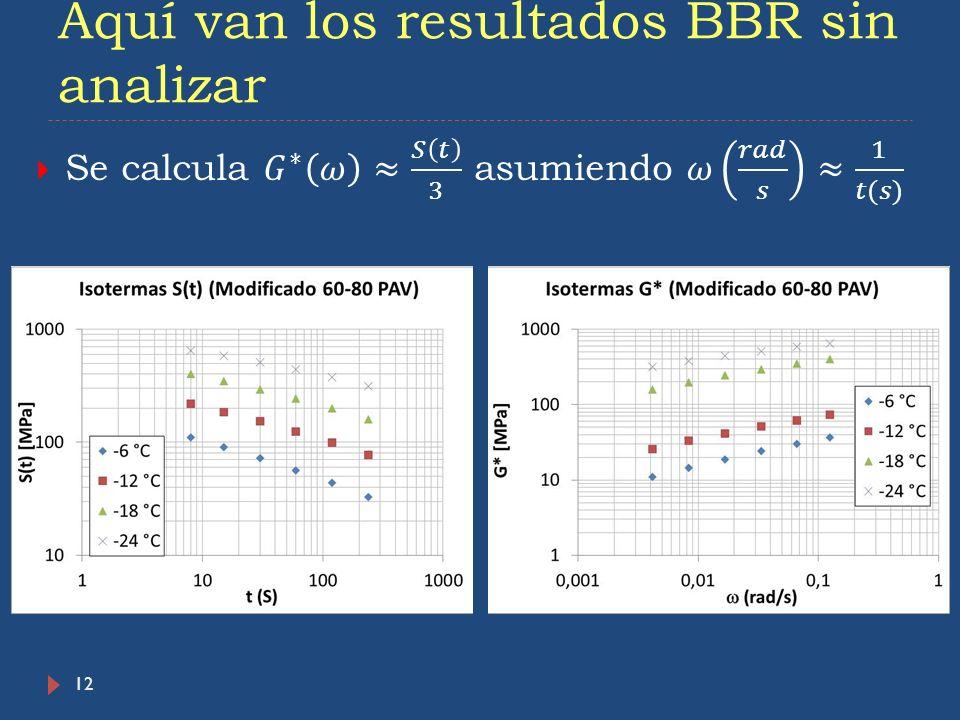 Aquí van los resultados BBR sin analizar