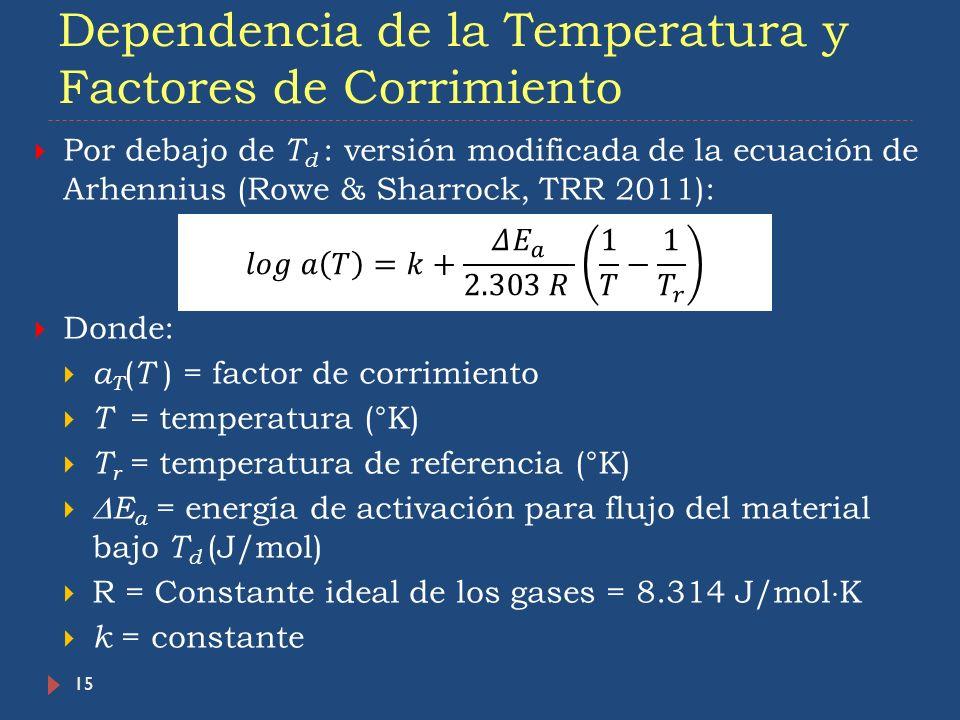 Dependencia de la Temperatura y Factores de Corrimiento