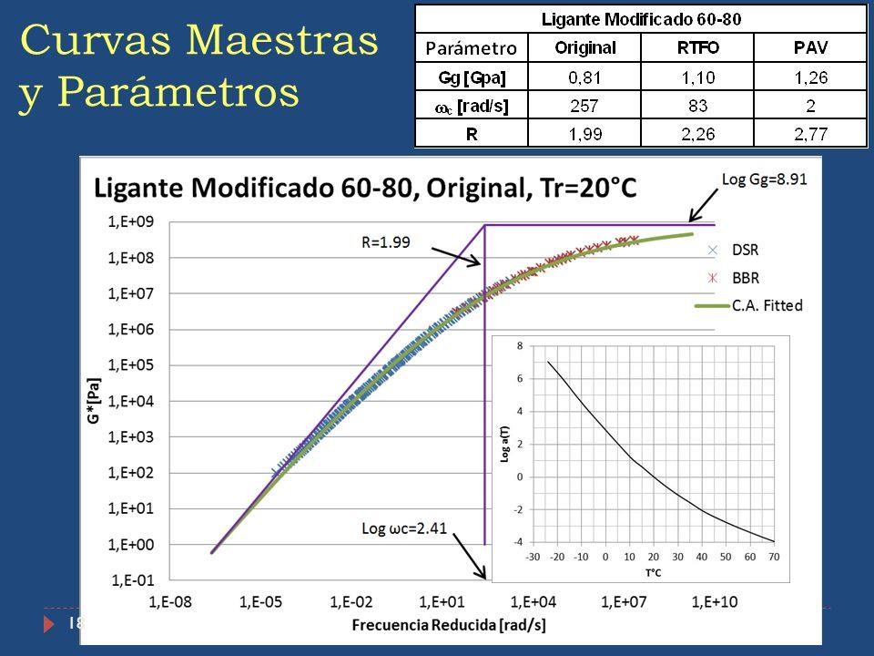 Curvas Maestras y Parámetros