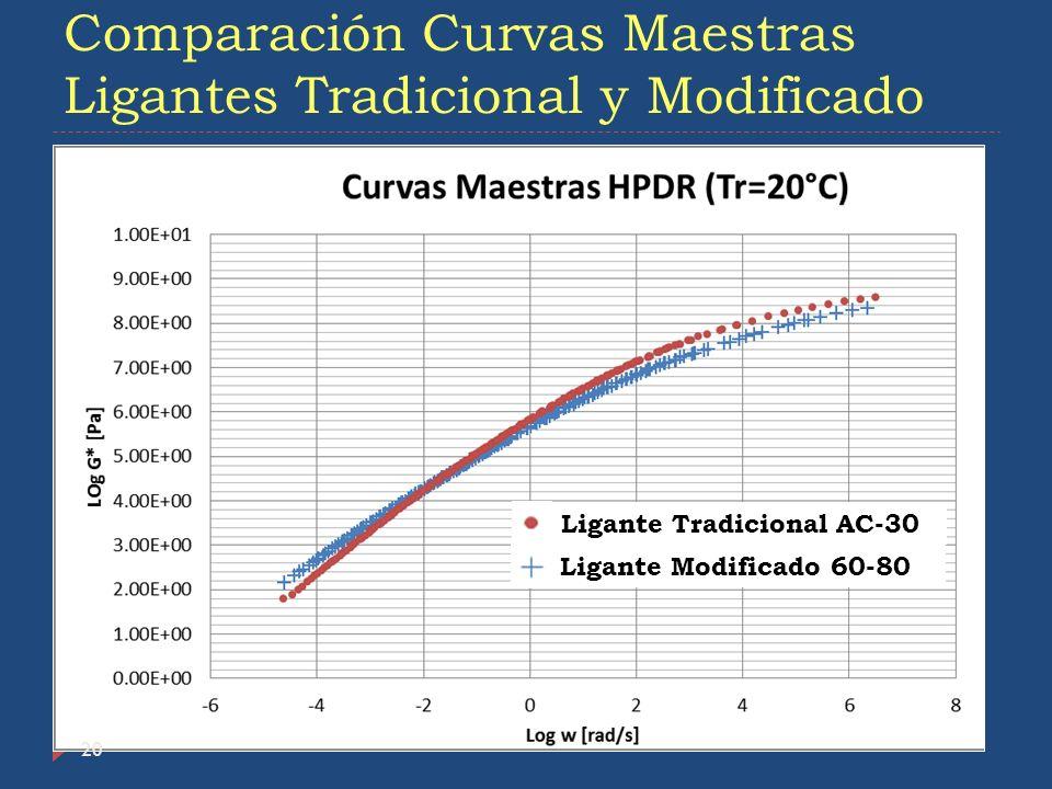 Comparación Curvas Maestras Ligantes Tradicional y Modificado