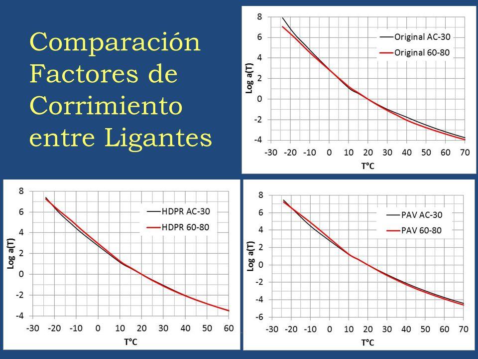 Comparación Factores de Corrimiento entre Ligantes