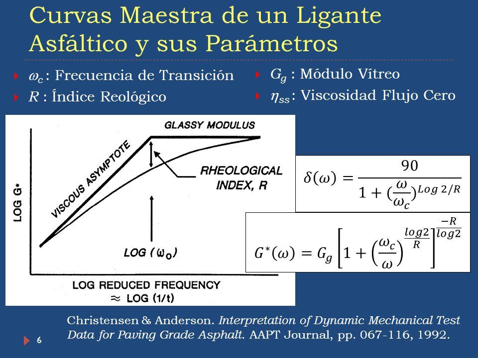 Curvas Maestra de un Ligante Asfáltico y sus Parámetros