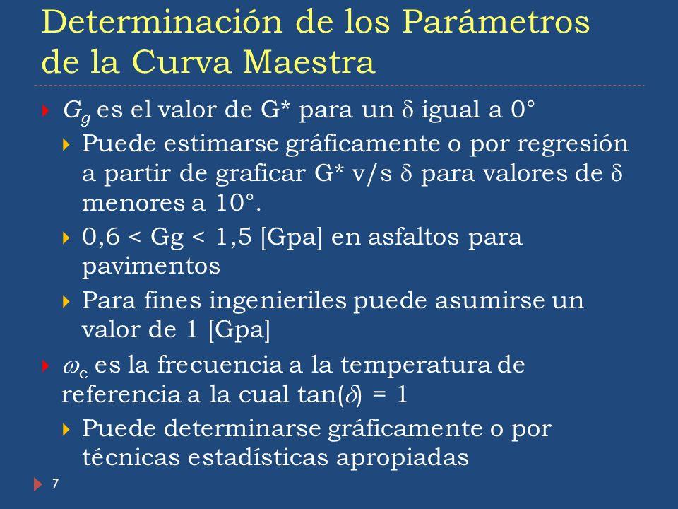 Determinación de los Parámetros de la Curva Maestra