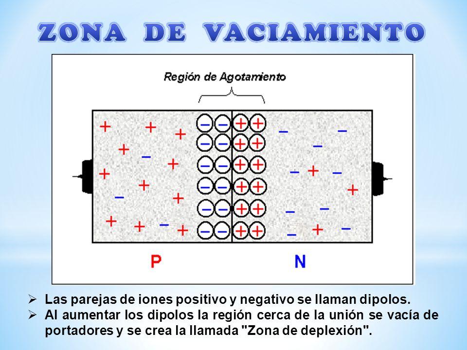 ZONA DE VACIAMIENTO Las parejas de iones positivo y negativo se llaman dipolos.
