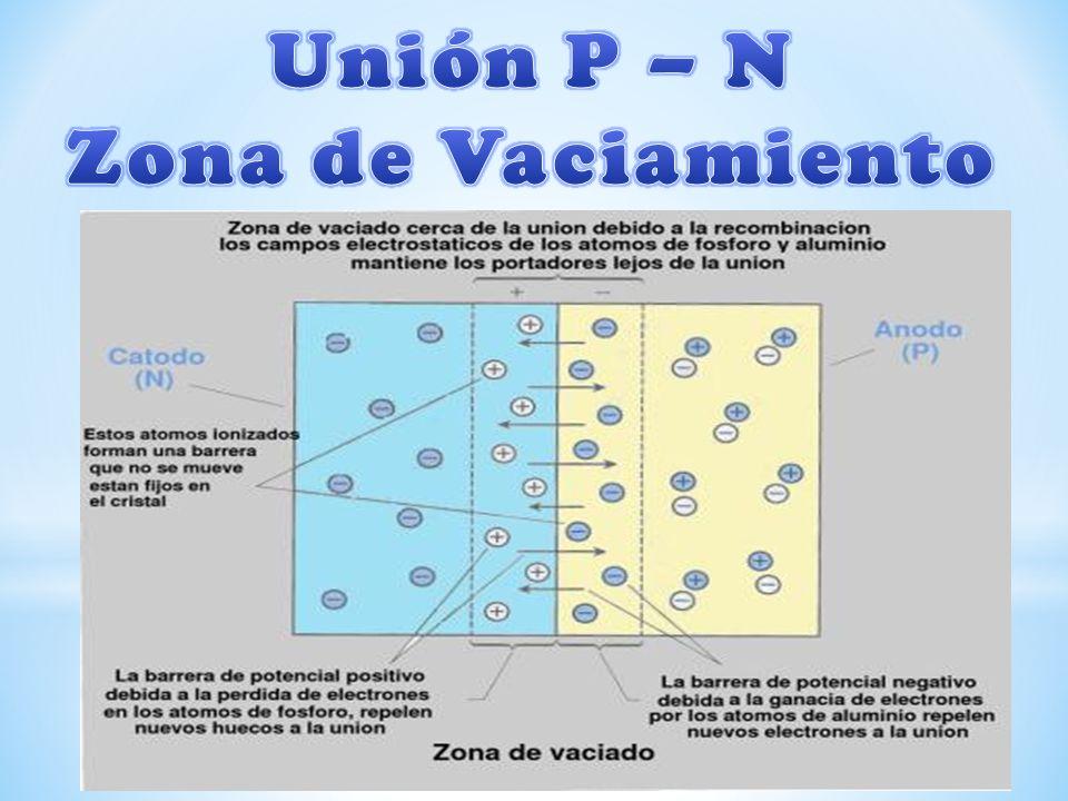 Unión P – N Zona de Vaciamiento
