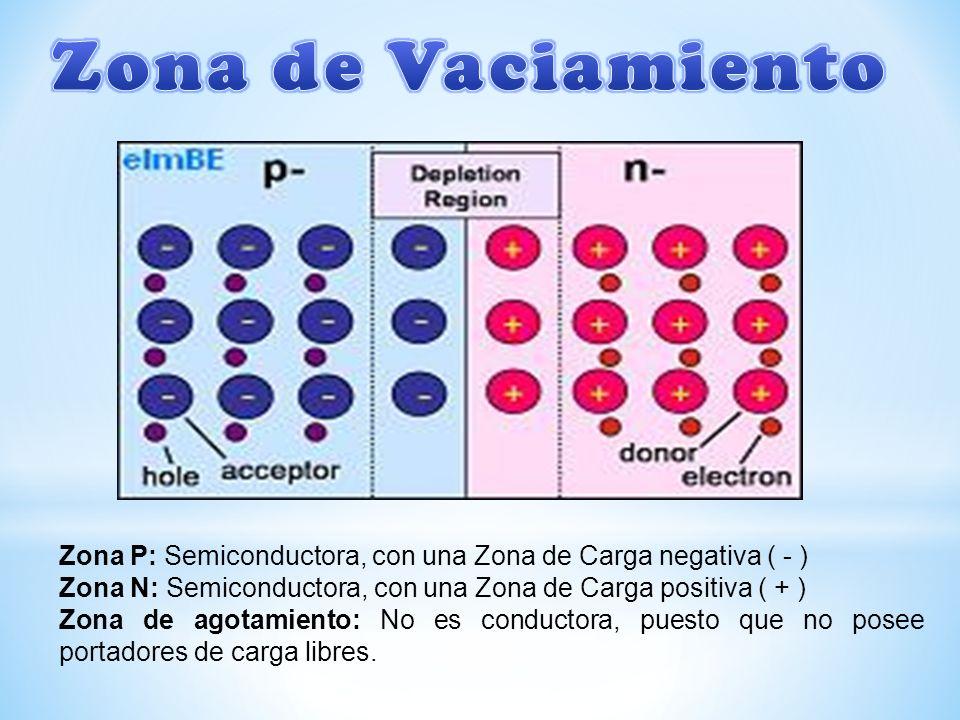 Zona de Vaciamiento Zona P: Semiconductora, con una Zona de Carga negativa ( - ) Zona N: Semiconductora, con una Zona de Carga positiva ( + )