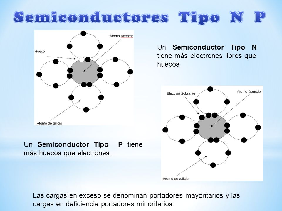 Semiconductores Tipo N P