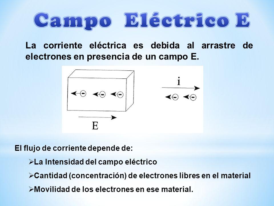 Campo Eléctrico E La corriente eléctrica es debida al arrastre de electrones en presencia de un campo E.