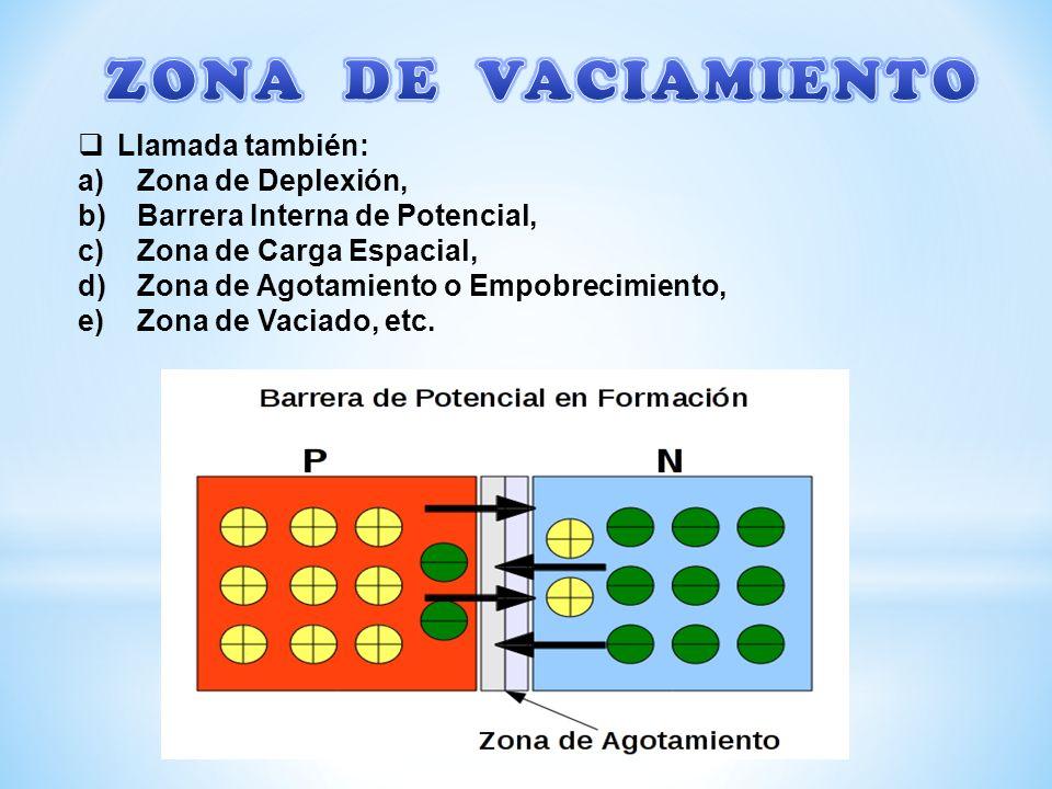 ZONA DE VACIAMIENTO Llamada también: Zona de Deplexión,