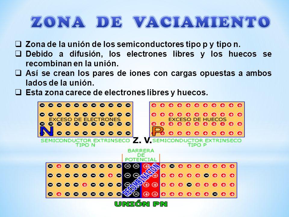 ZONA DE VACIAMIENTO Zona de la unión de los semiconductores tipo p y tipo n.