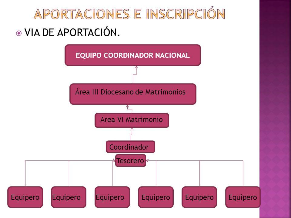 APORTACIONES E Inscripción