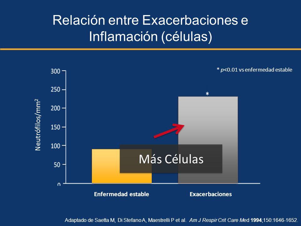 Relación entre Exacerbaciones e Inflamación (células)