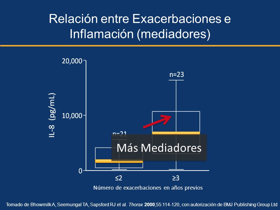 Relación entre Exacerbaciones e Inflamación (mediadores)
