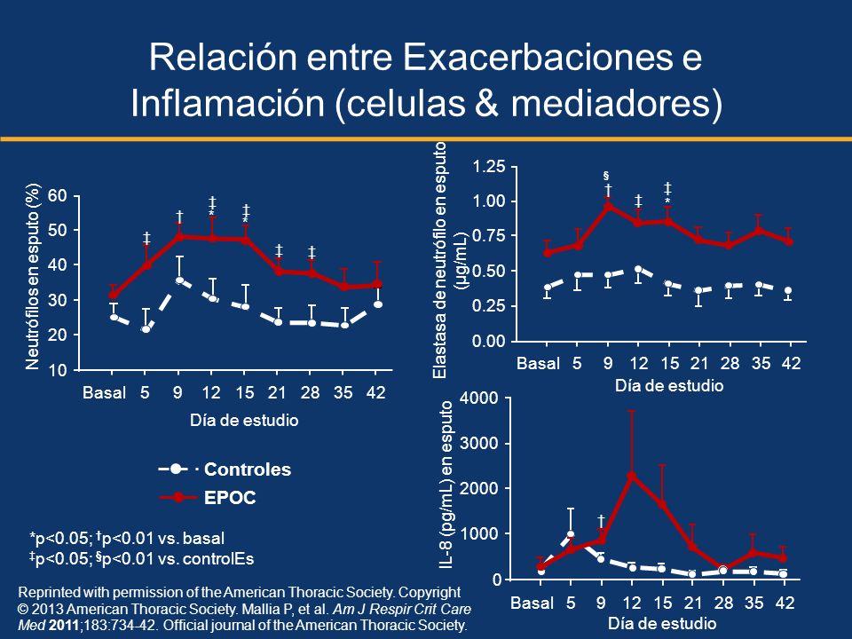 Relación entre Exacerbaciones e Inflamación (celulas & mediadores)